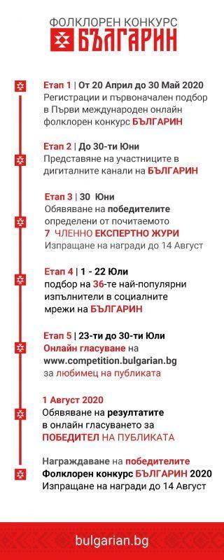 Етапи- Времева рамка Фолклорен конкурс БЪЛГАРИН 2020